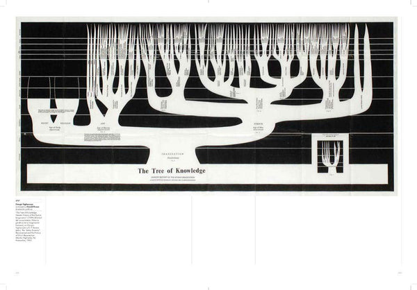 Spread from Genealogies of Art Book showing The Tree of Knowledge diagram