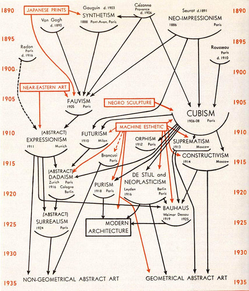 Graphic from The Genealogies of Art Book mapping the connections of art movements