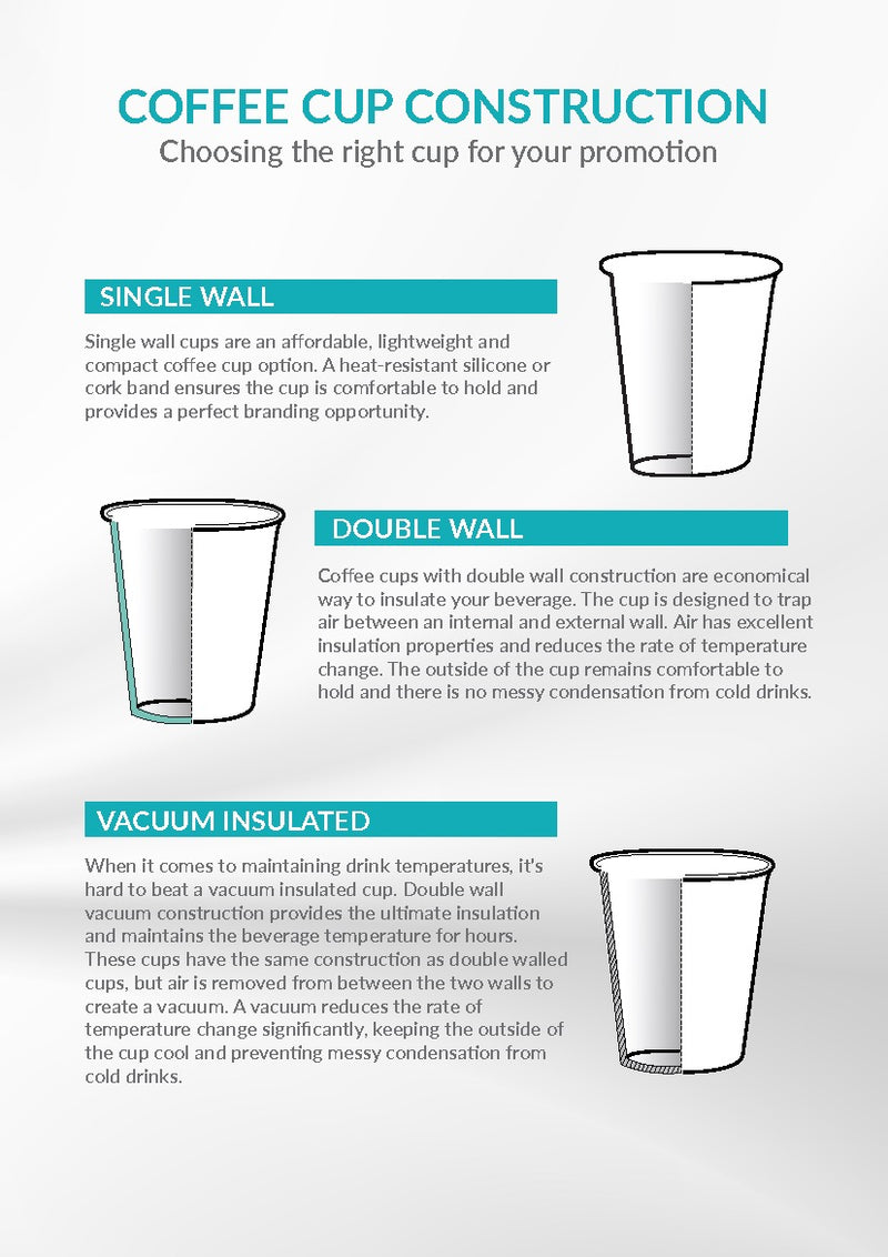 Coffee Cup Guide