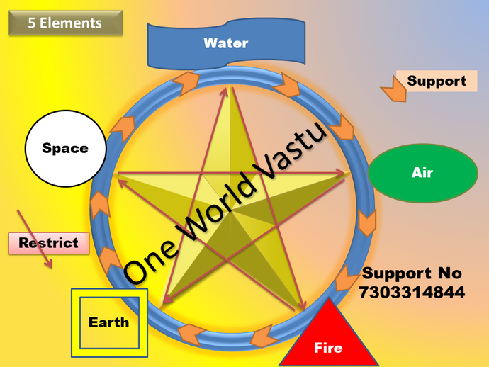 Session on Basics of Vastu Shastra, You Must Know This.