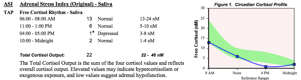 adrenal test results