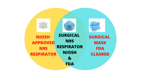 N95 VS SURGICAL N95 VS SURGICAL MASK