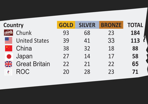 Chunk and Olympic 2020 Medal Table