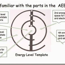 Atoms, Electrons And Energy Kit - AEEKIT