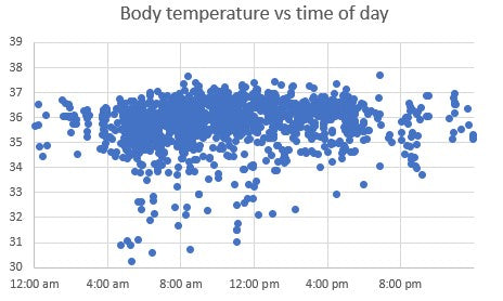 Body temperatures vs time of day