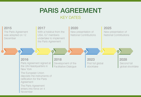 Paris Agreement Key Dates
