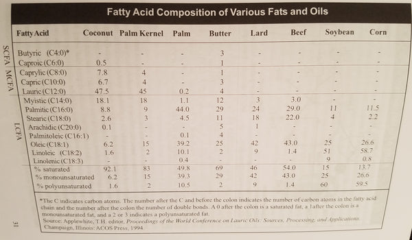Coconut Oil - Fatty Acid Composition Chart - Coconut Cures by Dr. Bruce Fife