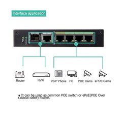 4 Port Industrial Managed POE Switch with Ethernet Over Coax Technology Working with 4 IP Over Coax Transmitters POE Power and Data Transmission Over Regular RG59 Coaxial Cable - LINOVISION