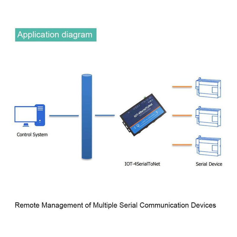 Industrial 4 Ports Serial RS232 RS485 RS422 to Ethernet Converter Support Modbus RTU to TCP Remotely Manage Any Serial Device Like POS Machines Incl - LINOVISION