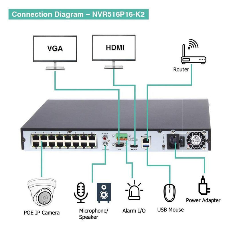 16CH 4K PoE IP Camera System 16 Channel 4K NVR and 12 5MP PoE Bullet Security Cameras With 4TB HDD