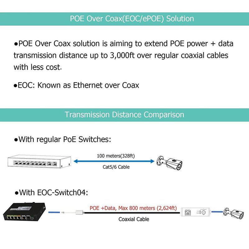 4 Port Industrial Managed POE & EOC Hybrid ePOE Switch with Ethernet Over Coax Technology Supports POE Over Coax Transmission Like RG59 RG6 Comes with 4 EOC Adapters and EOC Transmitters