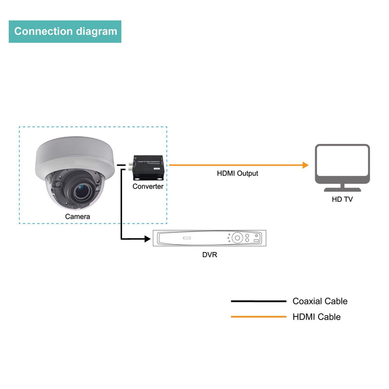 2MP HDMI Dome Camera with HDTVI & HDMI Output, Supports Display on TV and Connect to DVR for Recording, 2.8-12mm Motorized HD-TVI Camera with IR Night View Upto 132ft - LINOVISION