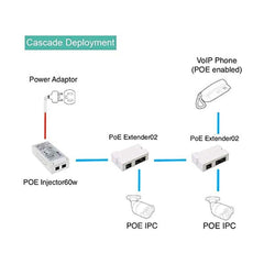 LINOVISION Mini Passive 2 Port POE Switch POE Extender IEEE 802.3af/at POE Repeater Splitter Power Over Ethernet 330ft Over Cat5/6 Cable Powering 2 POE Devices Like IP Cameras Over One Cat5/6 Cable - LINOVISION