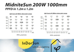 InDorSun - MidNite Sun Series (All Stages)