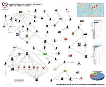 IntelCenter Guantanamo Detainee Re-Engagement Wall Chart v1.0