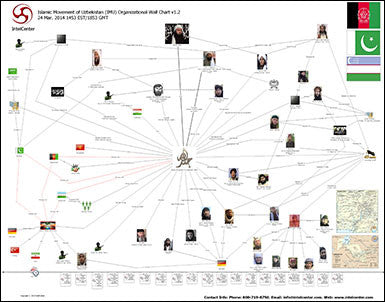 "IntelCenter Islamic Movement of Uzbekistan (IMU) Organizational Link Analysis 44""x36"" Wall Chart v1.2 (Updated 24 Mar. 2014)"