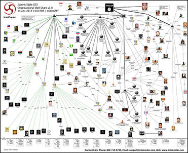 IntelCenter Islamic State (IS) Organizational Wall Chart v1.8 (Updated 14 Apr. 2017)