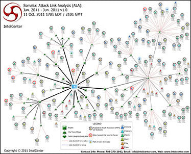 IntelCenter Somalia: Attack Link Analysis (ALA): Jan. - Jun. 2011 Wall Chart v1.0