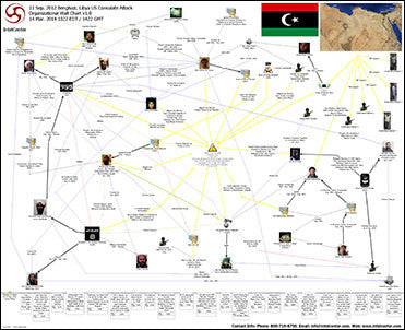 IntelCenter US Consulate Benghazi Attack 2012 Link Analysis Wall Chart v1.0 (Updated 14 Mar. 2014)