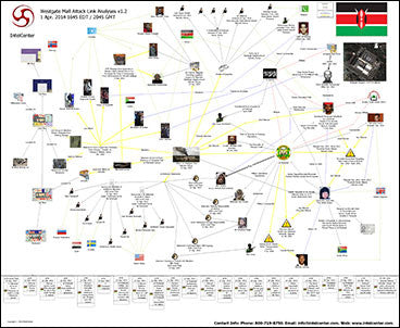 IntelCenter Westgate Mall Attack Link Analysis Wall Chart v1.2 (Updated 1 Apr. 2014)
