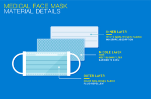 BLUE 3-PLY SURGICAL FACE MASK (50-PACK)
