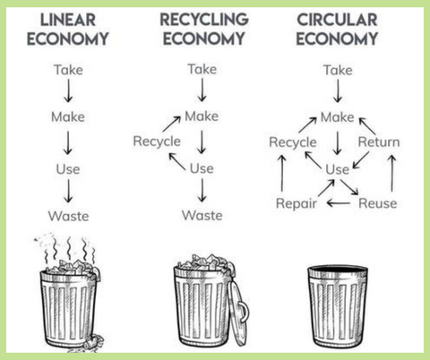 Simple diagram showing a linear economy vs a circular economy.