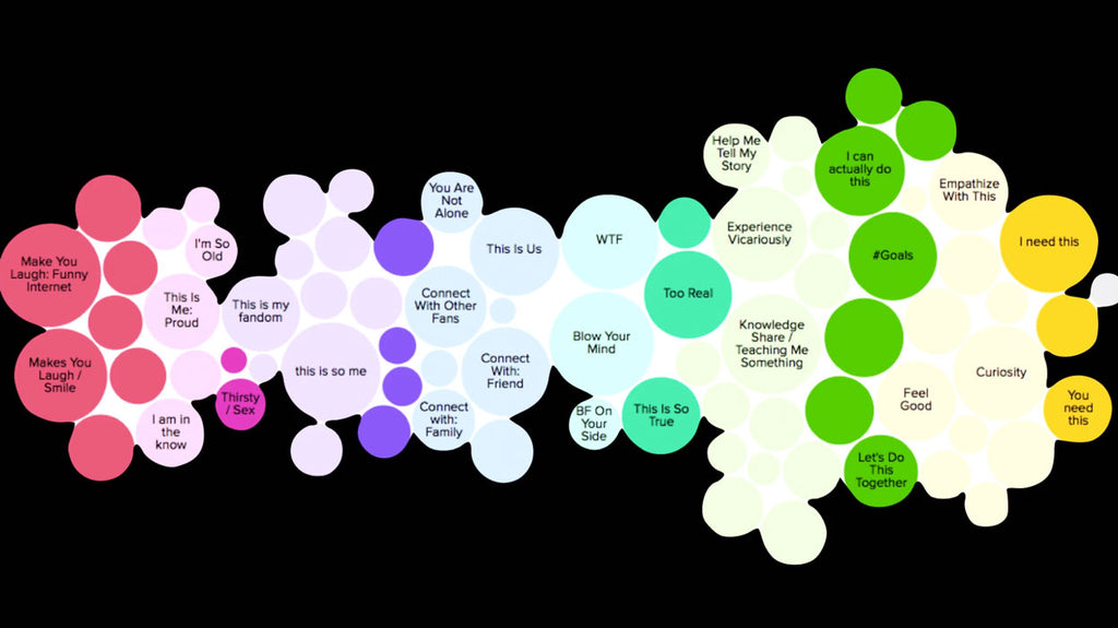 cultural cartography of viral video content