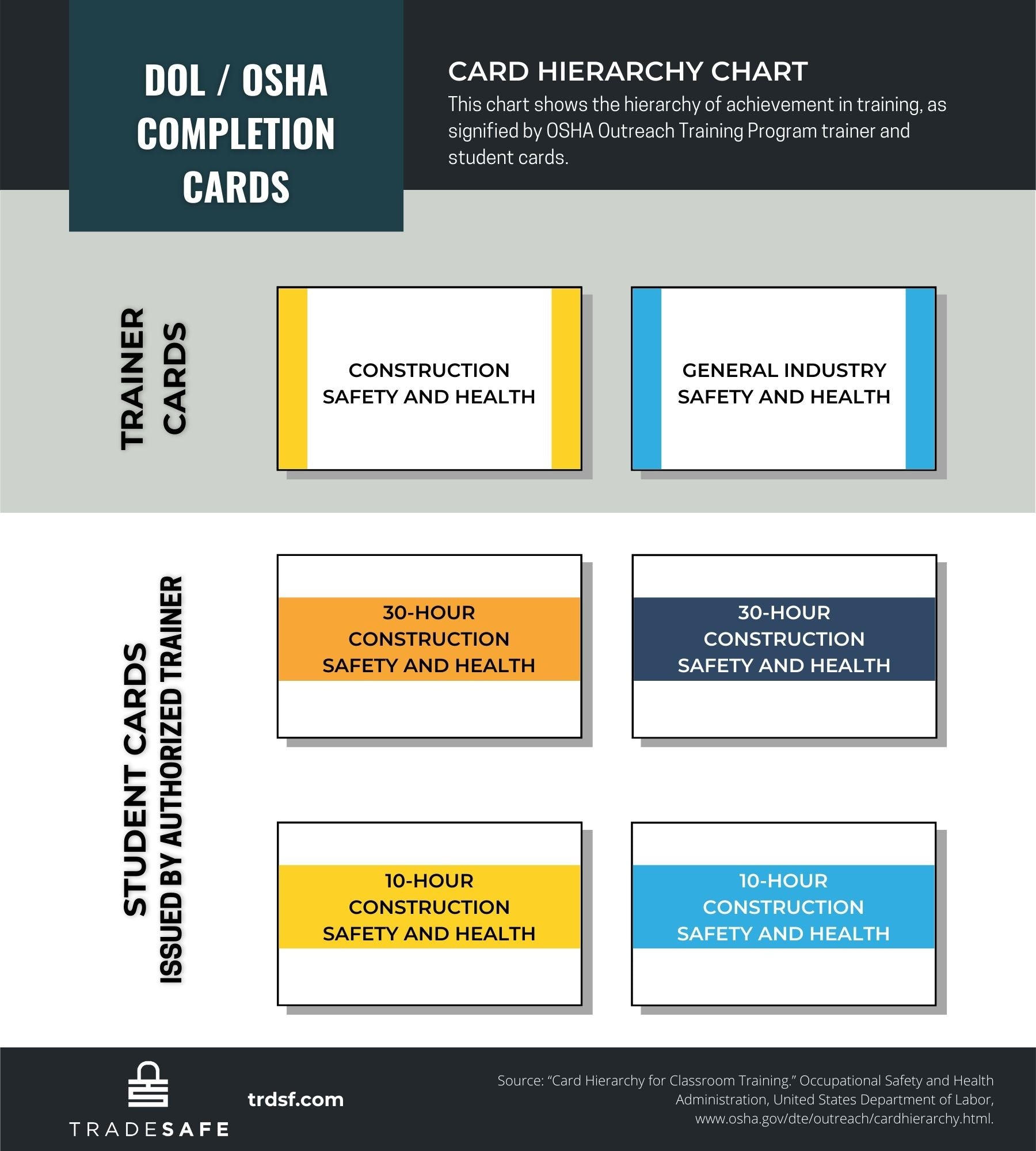 infographic, department of labor and osha cards, trainer and student