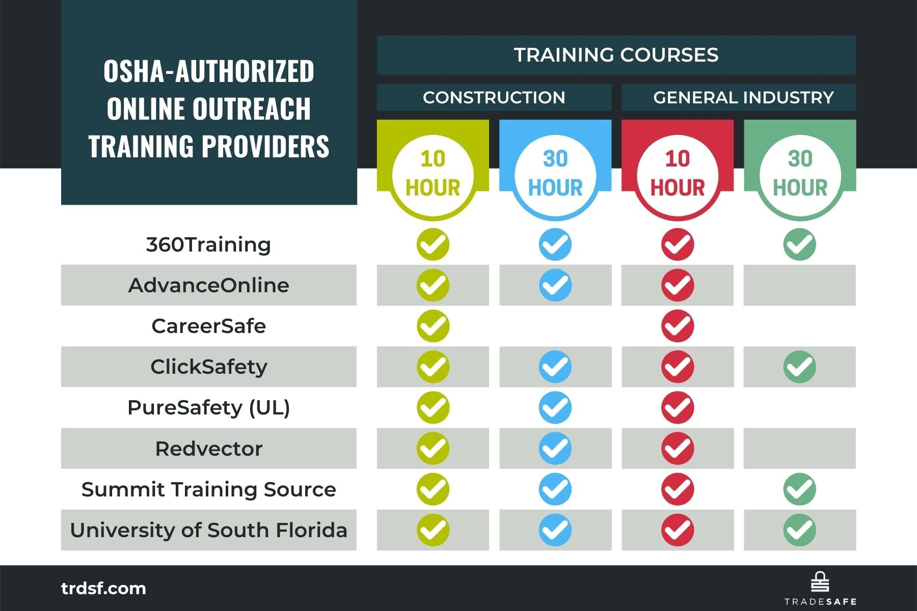 infographic, osha online outreach training program providers, online 10 hour and 30 hour courses