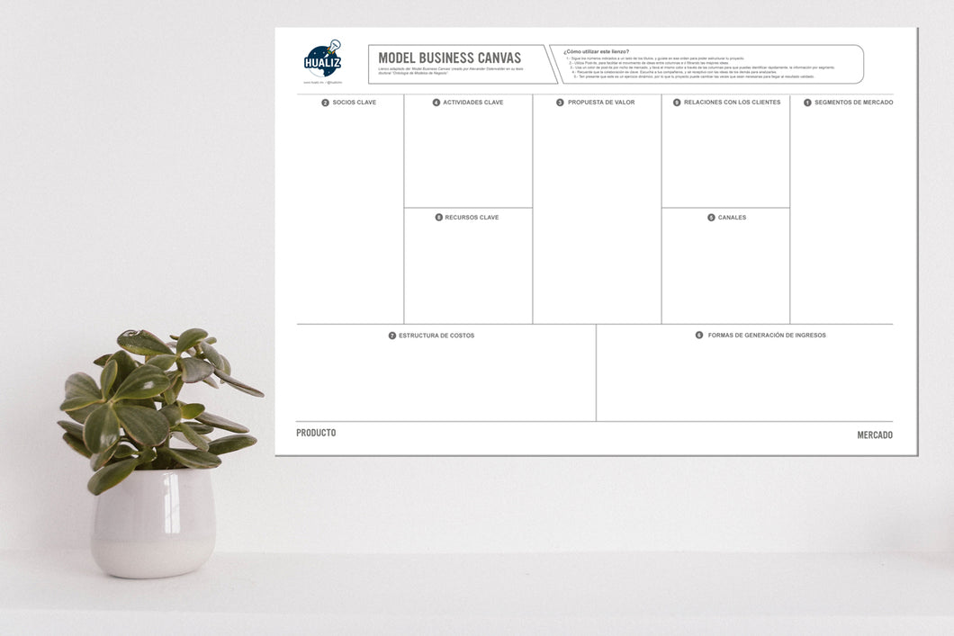 Lienzo - Model Business Canvas