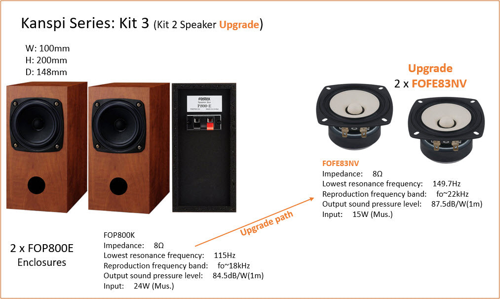 Fostex Kanspi DIY Kit 3.