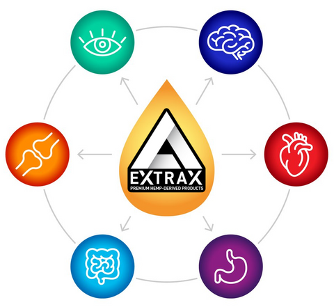 Learn About Delta Extrax