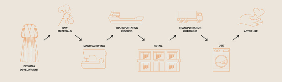 Sustainably Sourced Fabric Diagram