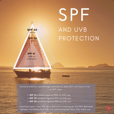 What Does SPF Really Stand For?