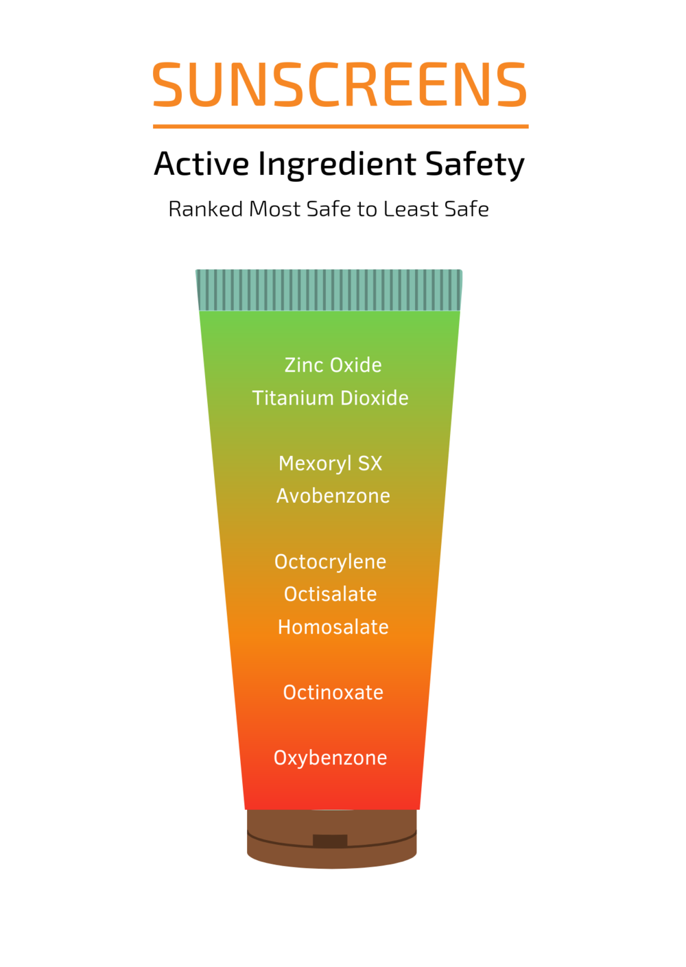 IS YOUR SUNSCREEN SAFE -sunscreen active ingredients ranked.png