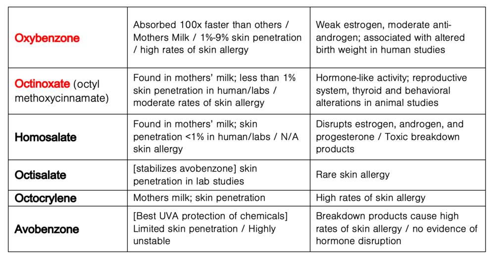 sunscreen-ingredients-chart-table-comparison-is-your-sunscreen-safe.png