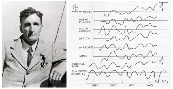 Photo of In the early 1930s Guy Callendar began collecting measurements of the properties of gases, the structure of the atmosphere, the sunlight at different latitudes, the use of fossil fuels, the action of ocean currents, the temperature and rainfall in weather stations across the world, and a host of other factors. It was a hobby, but a remarkably ambitious one: He was producing the first rough draft of the huge climate models familiar today. After years of calculation, in 1938 he came to a surprising conclusion: People were dumping enough carbon dioxide into the air to raise the world's average temperature.