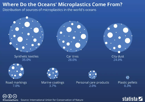 source of microplastic picture