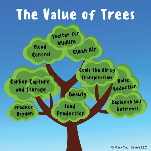 Tree infographic that shows that mature trees help control global warming, create oxygen, provide homes for wildlife, store carbon, cool the air, raise property values and more