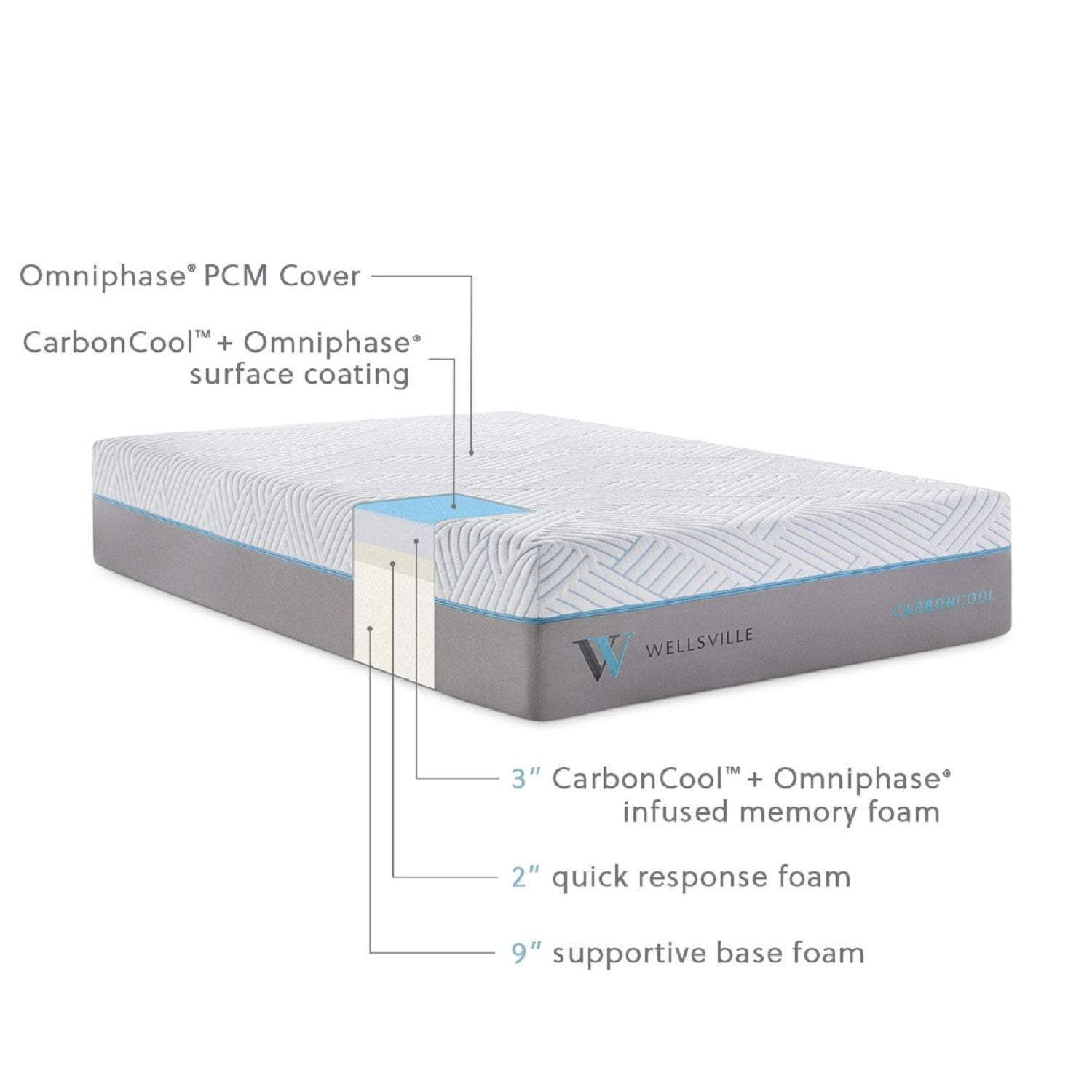 Wellsville 14 Inch Carbon Cool Mattress