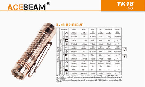 Specification from Acebeam TK18 with 3 x Nichia 219C CRI
