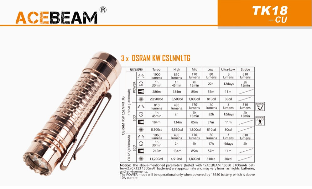 Specification from Acebeam TK18 with 3 x Osram KW CSLNM1.TG