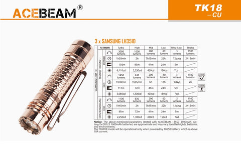 Specification from Acebeam TK18 with 3 x Samsung LH351D