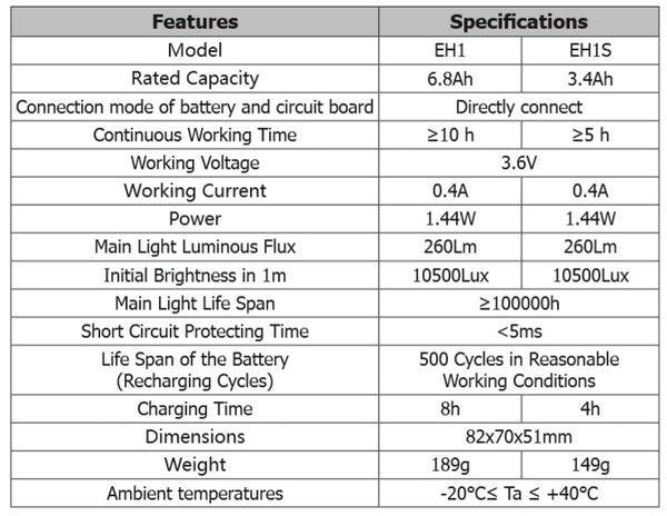 Technical Specifications from Nitecore EH1S headlamp