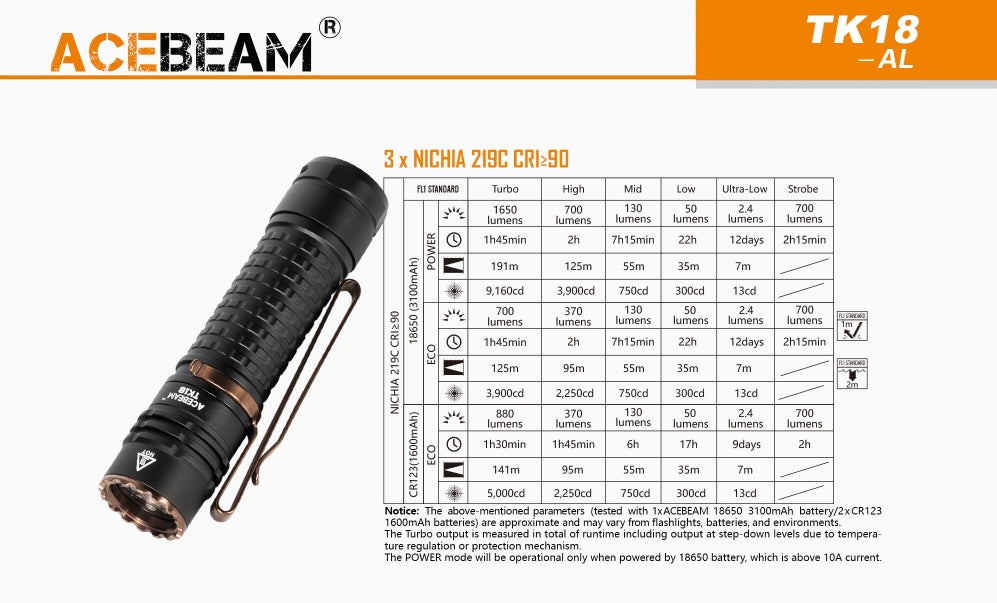 Specifications for Acebeam Nichia TK18 Every Day Carry LED Flashlight with three three Nichia CRI 90
