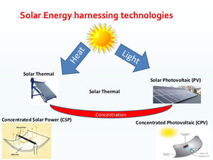 Have you wondered how electricity is obtained from sunlight?