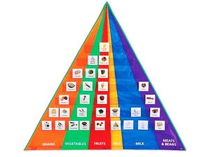 Food Pyramid Pocket Chart with Cards