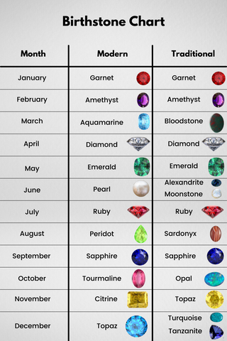 traditional and modern birthstone chart