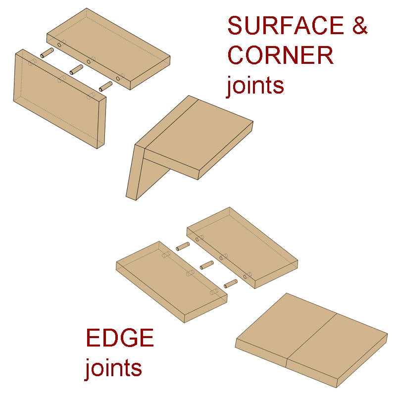 Joint Mate Kit - for metric dowels