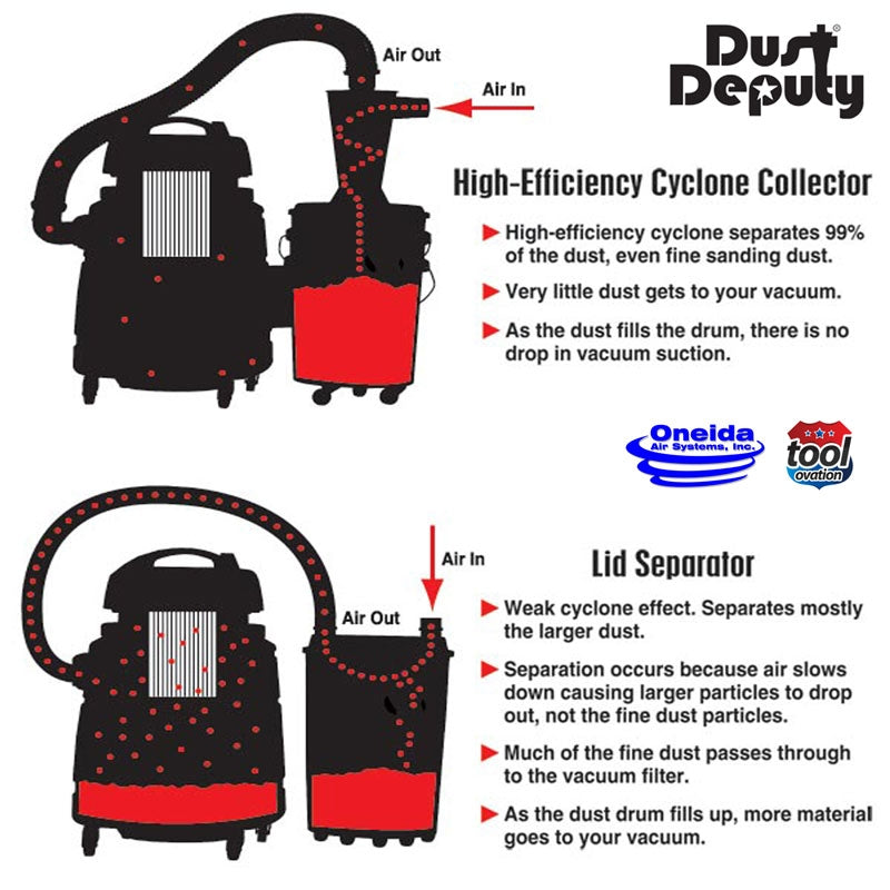 Ondeia AXD001004_SD Dust Deputy - DIY - Static Conductive Cyclone.  High-Efficiency Cyclone Collector, separates 99% of the dust, even fine sanding dust.